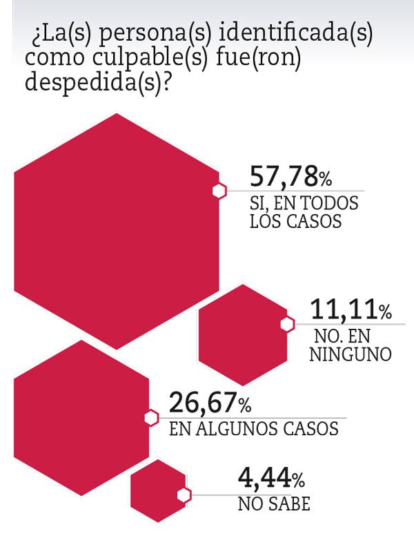 Revista Capital Acosados